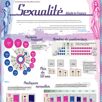 Infographie, Sexualité made in France